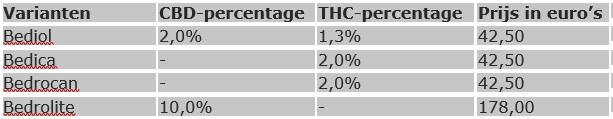 THC-olie apotheek
