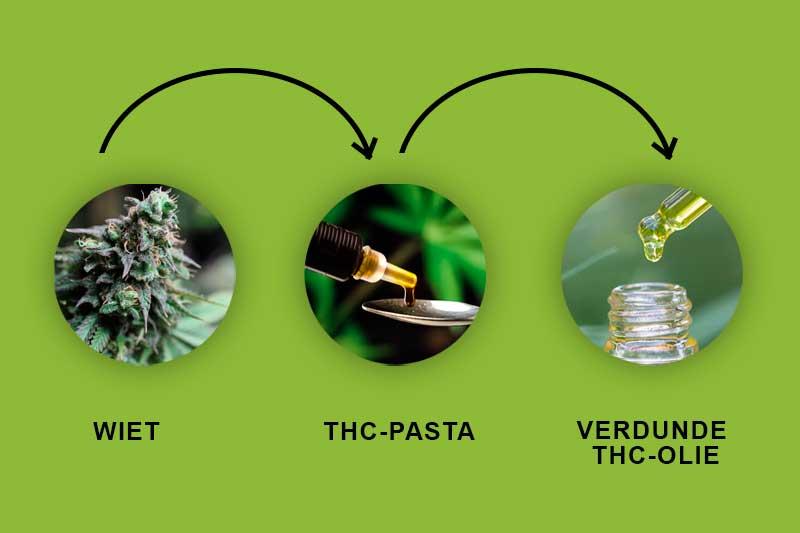 Verdunde THC Olie